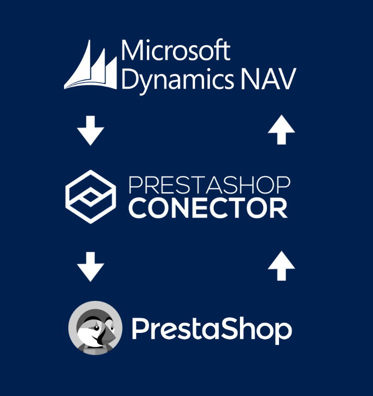 Connect Microsoft Dynamics NAV with Prestashop Integration