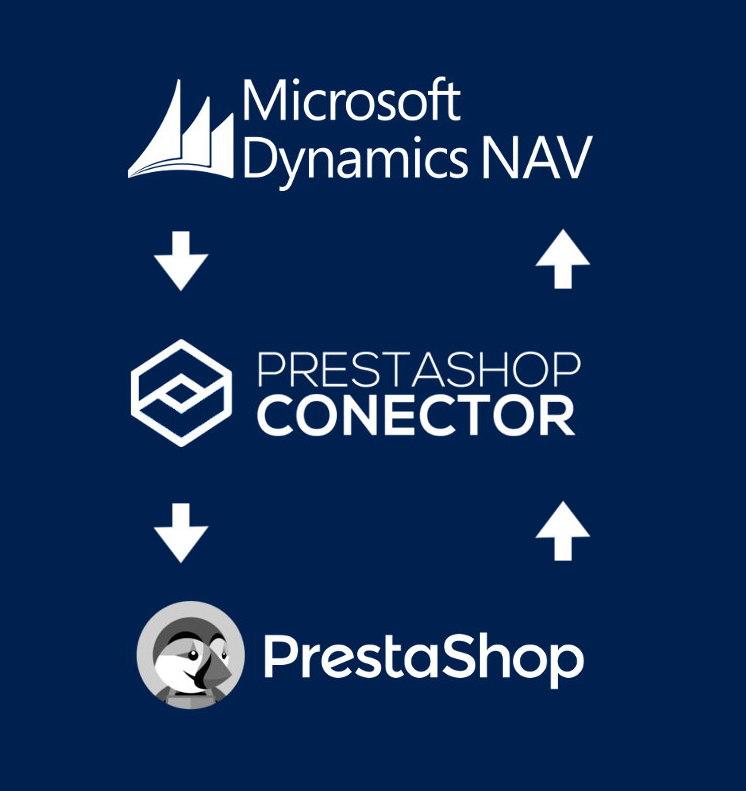 conector-dynamics-nav-prestashop